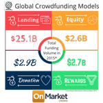 Crowdfunding Models Explained